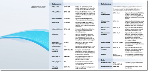 raccourcis Visual Studio